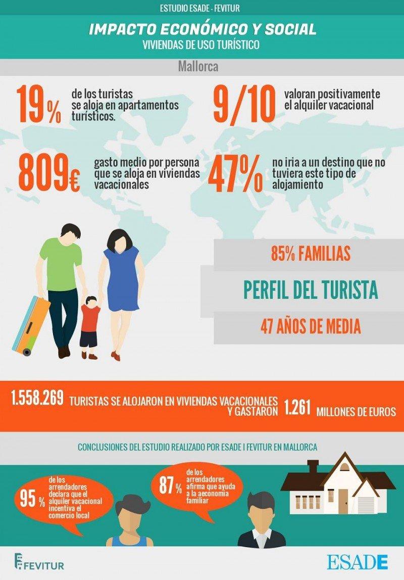 Infografía con los resultados del estudio de ESADE y Fevitur sobre el impacto económico y social de las viviendas de uso turístico en Mallorca.