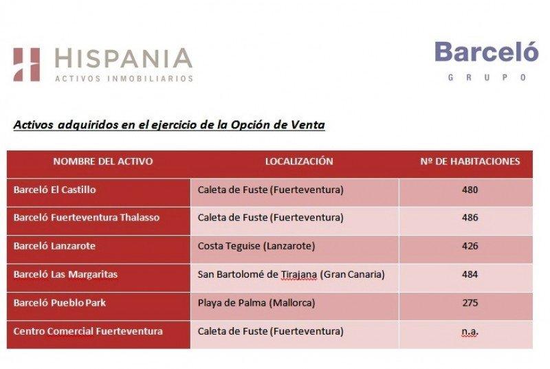 Hispania fija en el 76% la participación en su socimi con Barceló