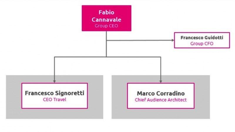 Fabio Cannavale se convierte en CEO de Lastminute.com Group