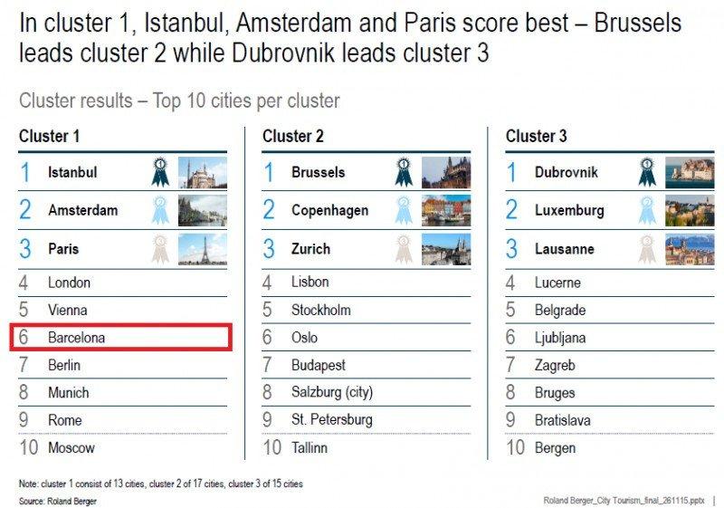 Informe Roland Berger turismo urbano 2015. CLICK PARA AMPLIAR IMAGEN