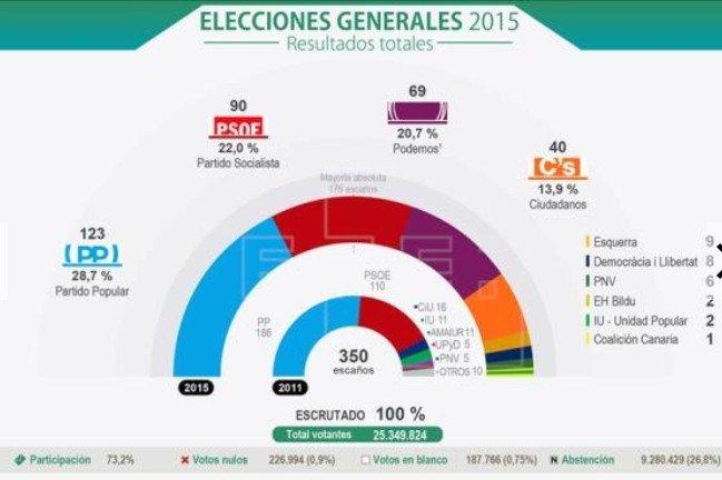Podemos y Ciudadanos consiguen una amplia representación parlamentaria. EFE