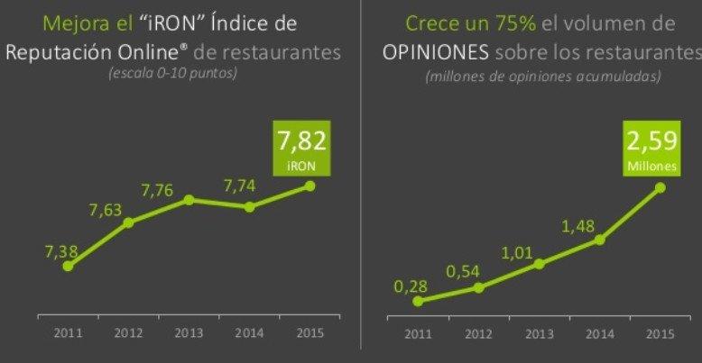 Evolución del indicador iRON y de las opiniones de los usuarios. Fuente: Vivential Value