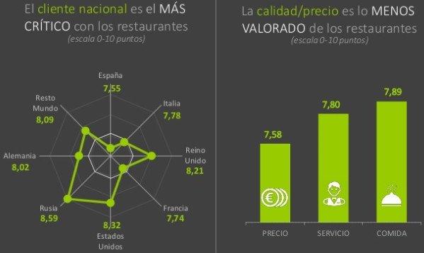 Valoración por países y de las variables. Fuente: Vivential Value