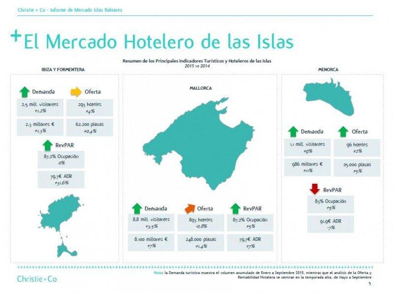 Análisis del mercado hotelero de Baleares. Fuente: Christie Co. HACER CLICK PARA AMPLIAR.