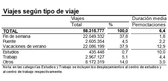 Tipología de los viajes realizados el pasado verano por los españoles.