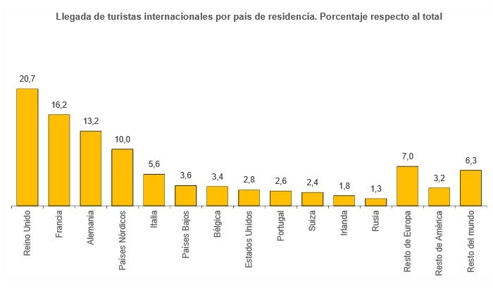 Llegada de turistas según mercado de procedencia. Datos de noviembre.