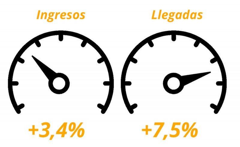 Las dos velocidades del turismo español en 2015