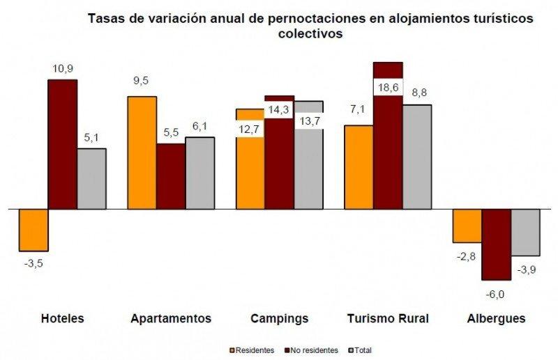El descenso del emisor español se redujo a hoteles y albergues. CLICK PARA AMPLIAR.