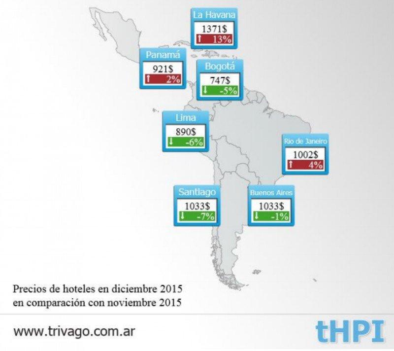 Tarifas Centro y Sudamérica. (Fuente: Trivago).