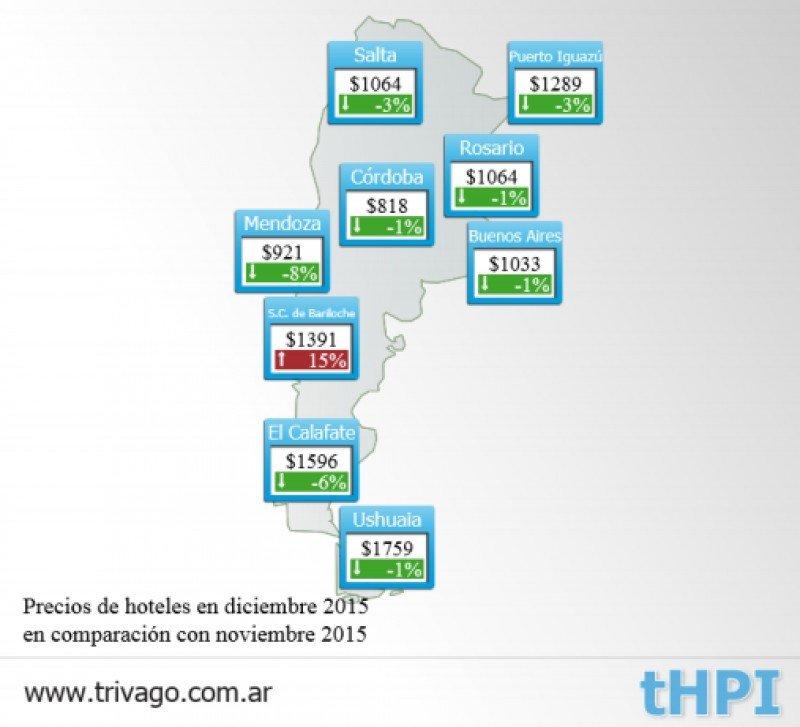 Tarifas Argentina. (Fuente: Trivago).