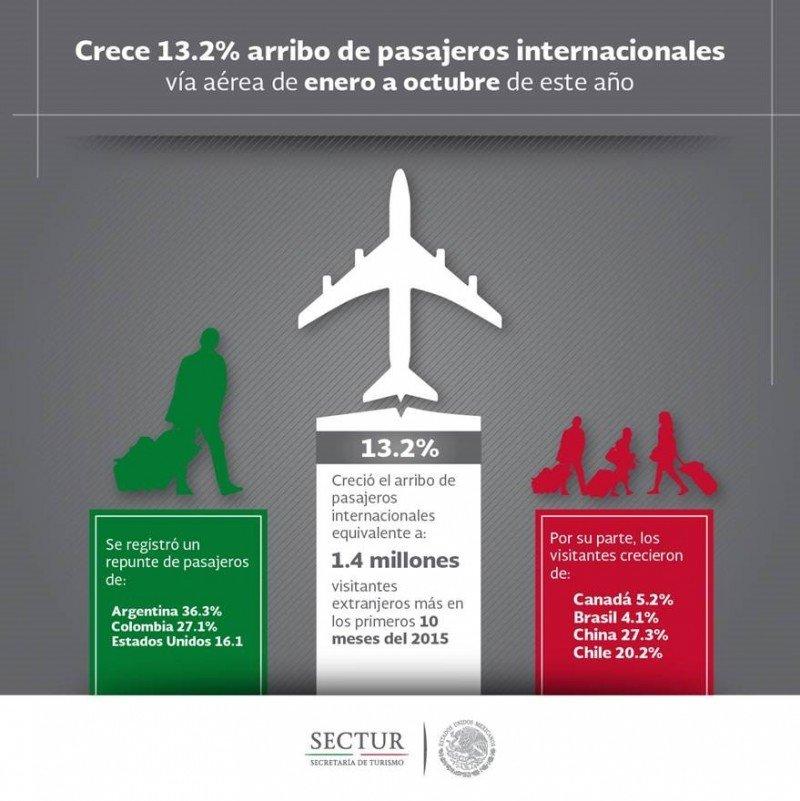 El turismo desde Argentina a México crece 36% en diez meses