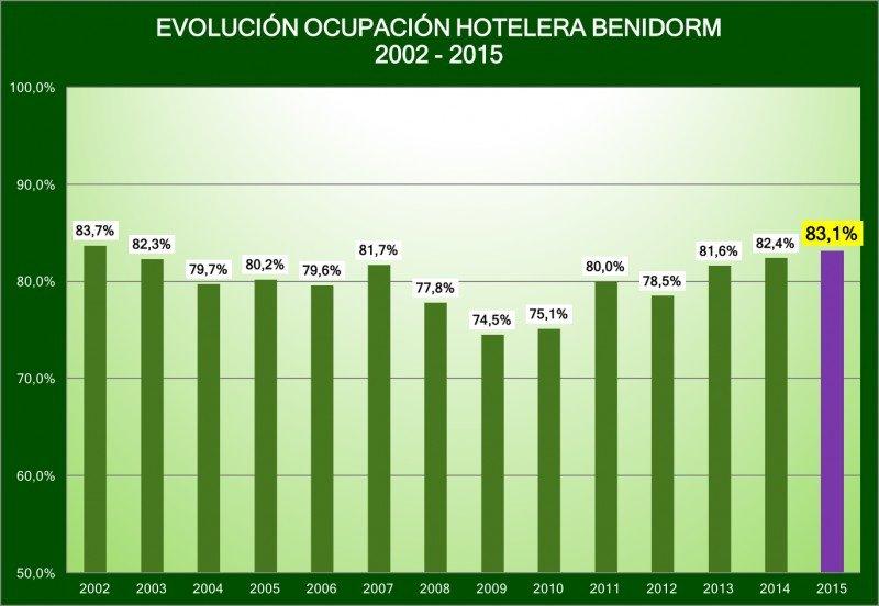 Los hoteles de Benidorm, con una media de ocupación mensual del 83,1%, logran el mejor índice desde 2002. Fuente: HOSBEC.