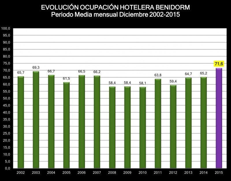 Benidorm ha contabilizado en 2015 el mejor registro de diciembre desde 2001. Fuente: HOSBEC.