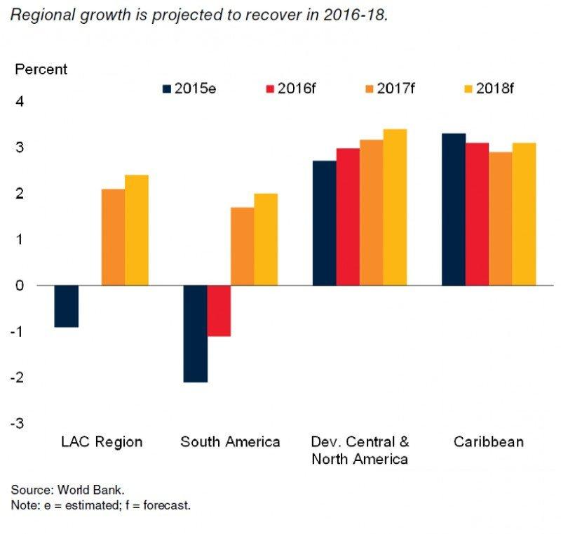 En este gráfico del Banco Mundial puede verse cómo la región de Latinoamérica y Caribe (LAC) no crecerá nada en 2016 (año identificado con la barra de color rojo). CLICK PARA AMPLIAR IMAGEN.