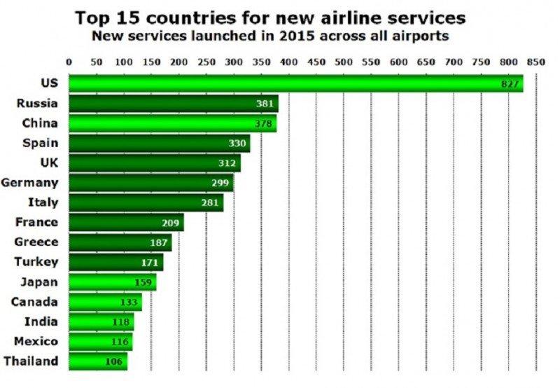 Top 15 de países con mayor número de nuevas rutas en 2015.