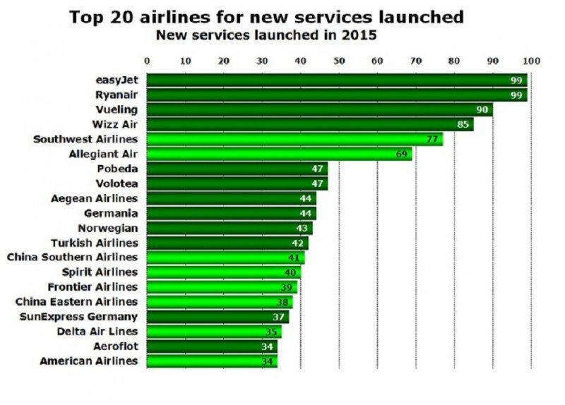 Top 20 de aerolíneas que crearon el mayor número de nuevas rutas en 2015.