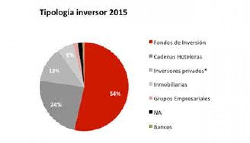 Tipología del inversor en el sector en 2015, según JLL.