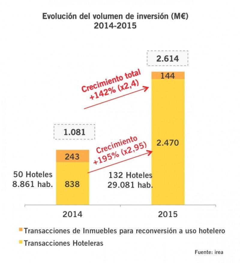 España ha vivido un 'año espectacular' en inversión hotelera. Fuente: Irea.