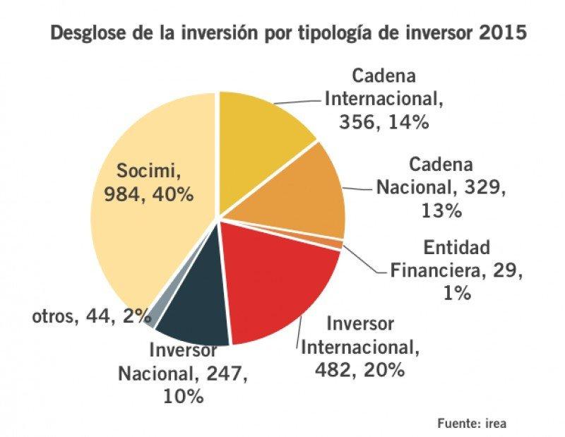 'Éxito extraordinario de las Socimi', que captan un 40% de la inversión hotelera en 2015. Fuente: Irea.