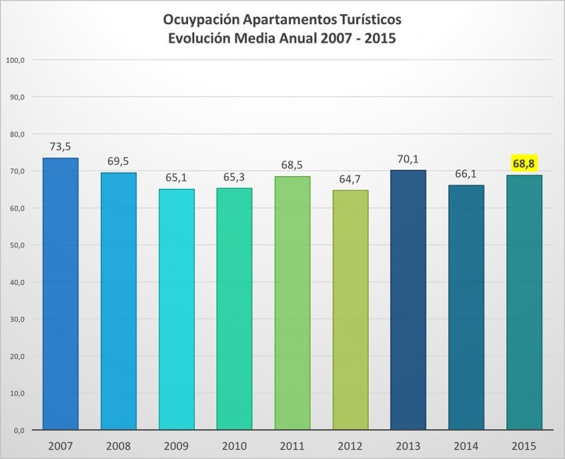 La ocupación media de los apartamentos se ha situado por debajo de las de 2007, 2008 y 2013. Fuente: ABECTUR.