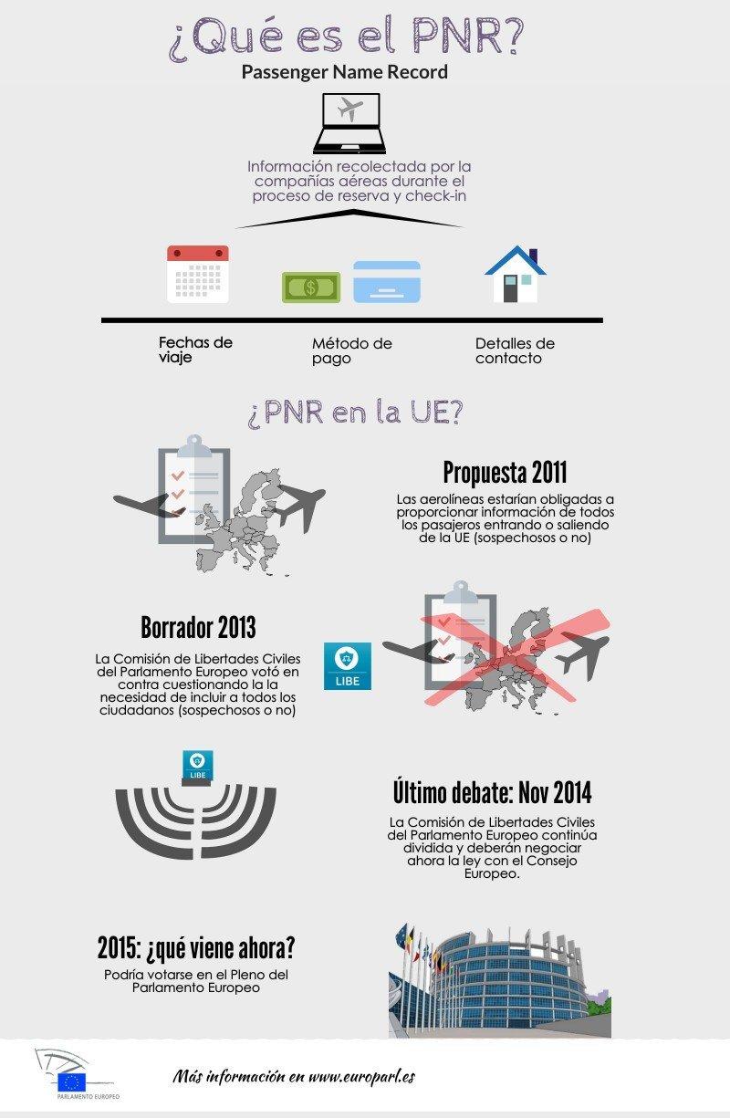 Cronología del PNR europeo.