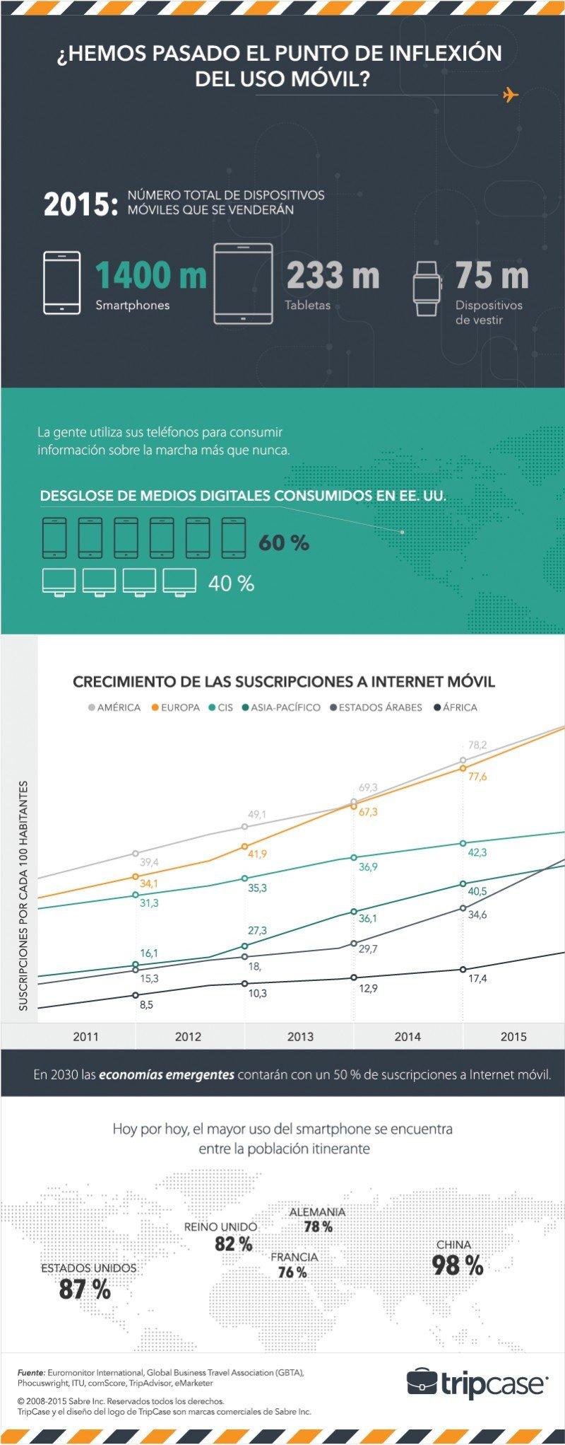 Infografía: Los pasajeros digitales marcan el paso en el uso de las nuevas tecnologías