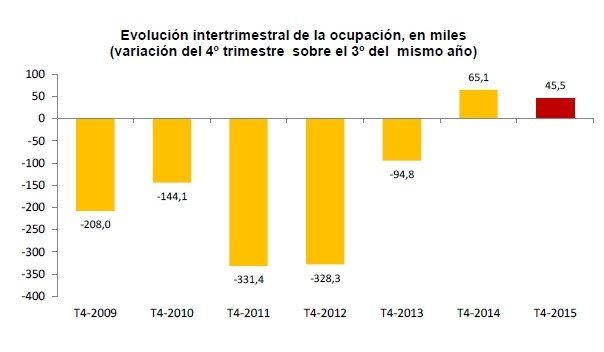 Evolución de la cifra de ocupados. Fuente: INE