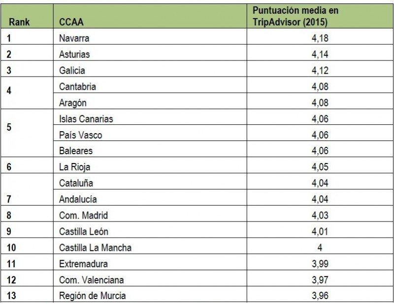 Los hoteles españoles mejoran un 6% sus valoraciones en 10 años
