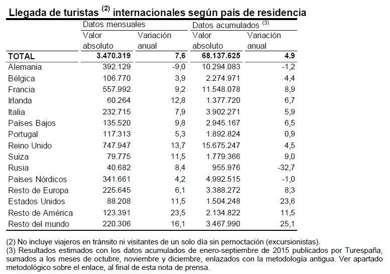España superó los 68 millones de turistas extranjeros en 2015