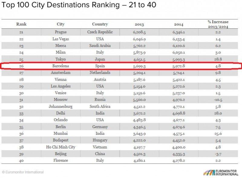 Ranking de las 100 ciudades más visitadas del mundo. CLICK PARA AMPLIAR IMAGEN