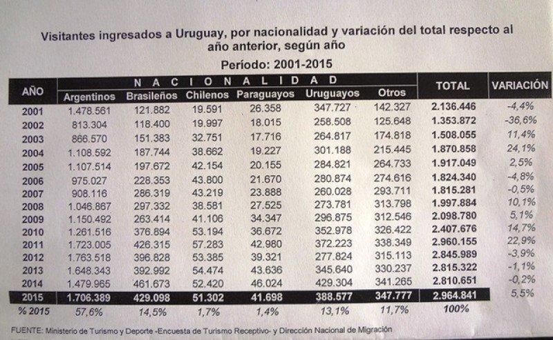 Ingreso de turistas a Uruguay creció en 2015 más que el gasto