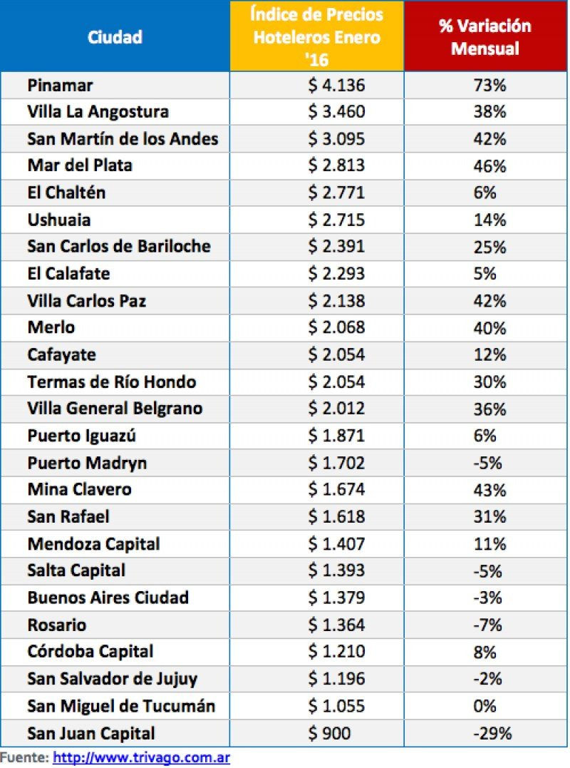 Precios Argentina. (Fuente: Trivago)
