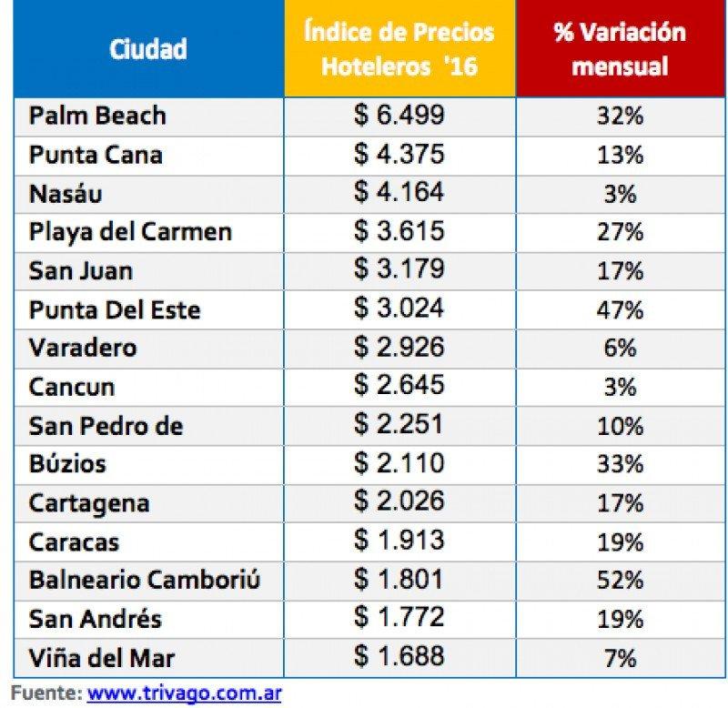 Los hoteles de Argentina aumentaron 19% sus tarifas en enero