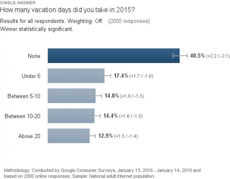 El 41% de los trabajadores de EEUU no se tomó ni un día libre en 2015