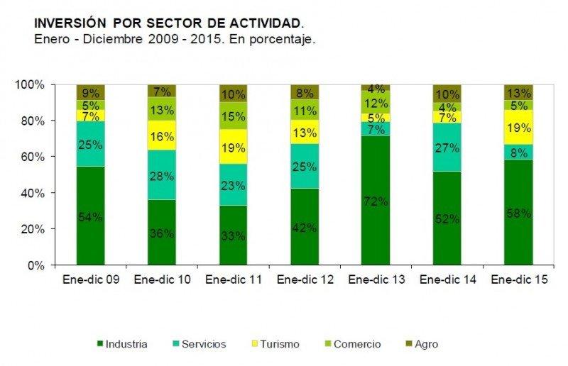 Proyectos de inversión por sector, evolución anual. Fuente: UNASEP/COMAP
