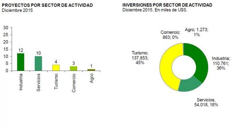 Inversión y proyectos por sector en diciembre 2015.