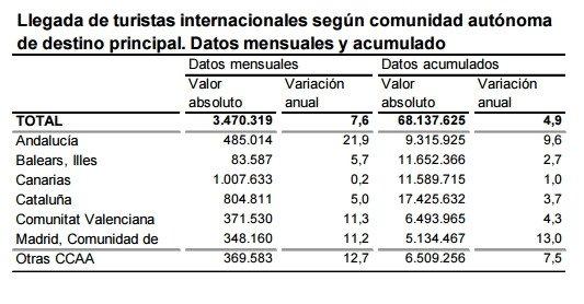 Los principales destinos de los turistas extranjeros en España en 2015. Fuente: INE