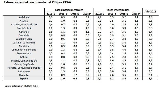 Avance el PIB regional Fuente: AIReF