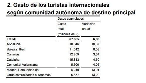 El gasto de los turistas extranjeros en España superó los 67.000 M € en 2015