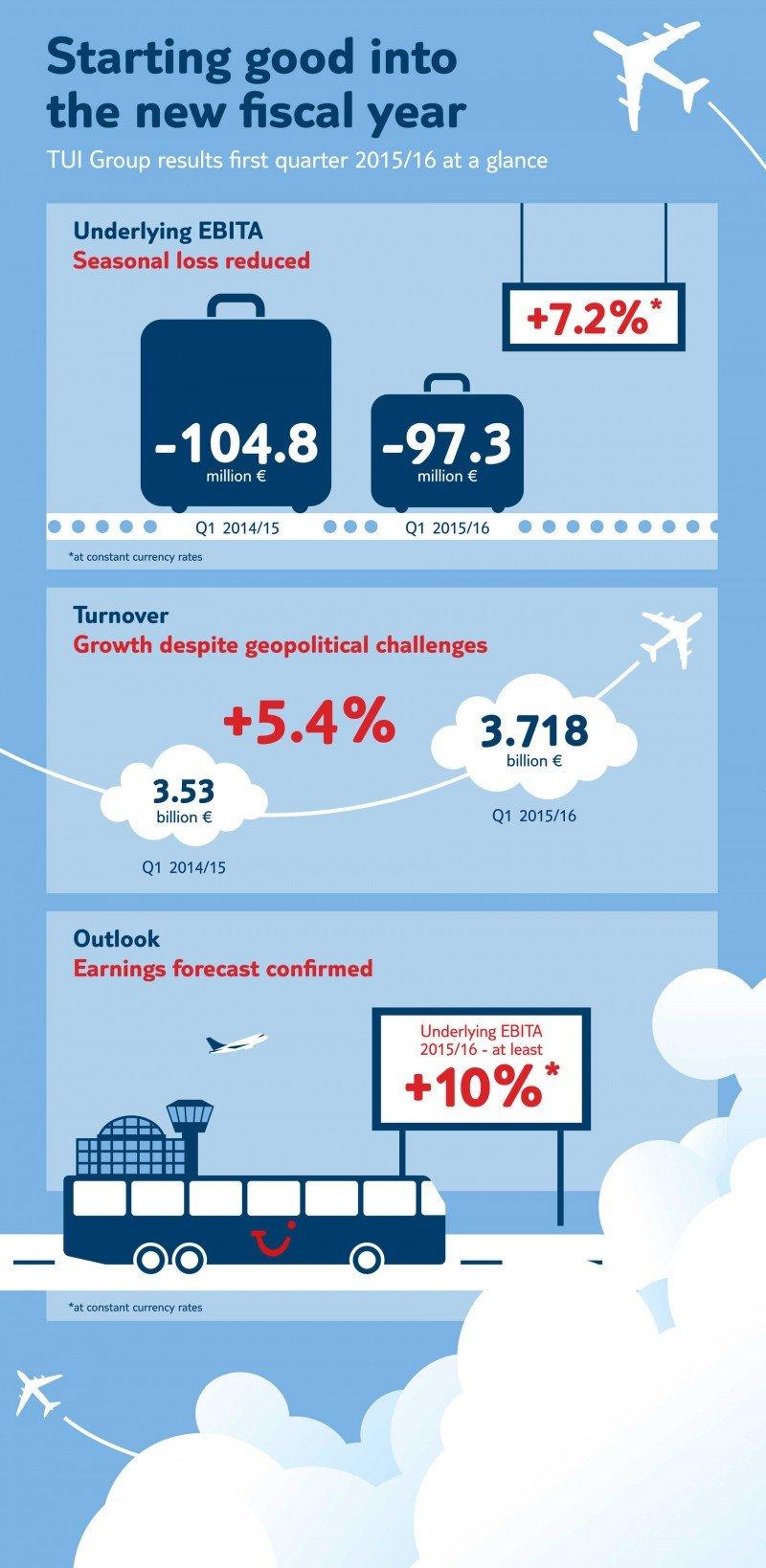 TUI Group factura 3.720 M € en su primer trimestre fiscal, un 5,4% más