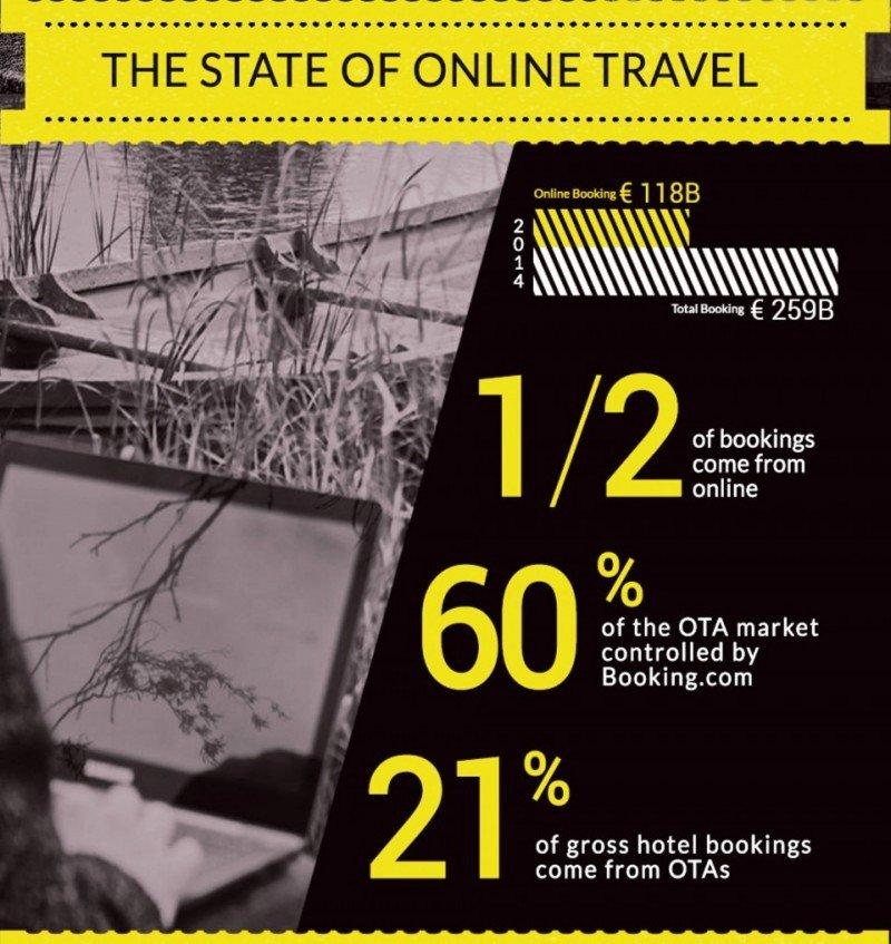 En Europa Booking acapara el 60% del negocio. Detalle de una infografía elaborada por eRevMax.