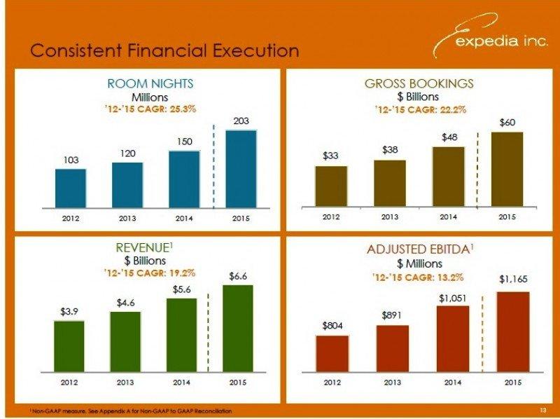 Expedia gana 674 M € en 2015, un 92% más