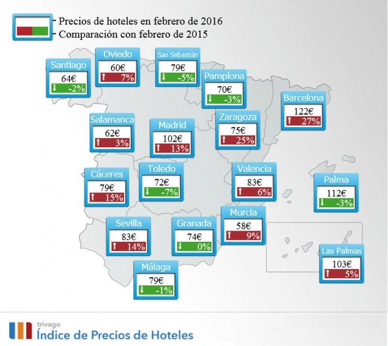 Los precios hoteleros suben un 16% en España en febrero