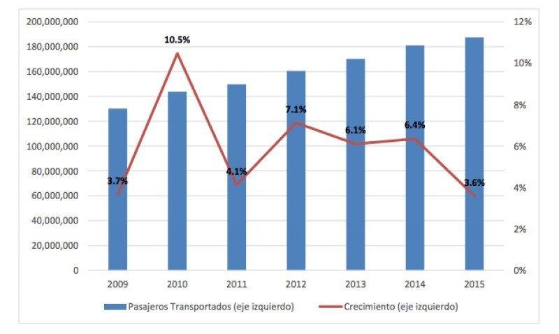 Aerolíneas latinoamericanas transportan 187,5 millones de pasajeros en 2015
