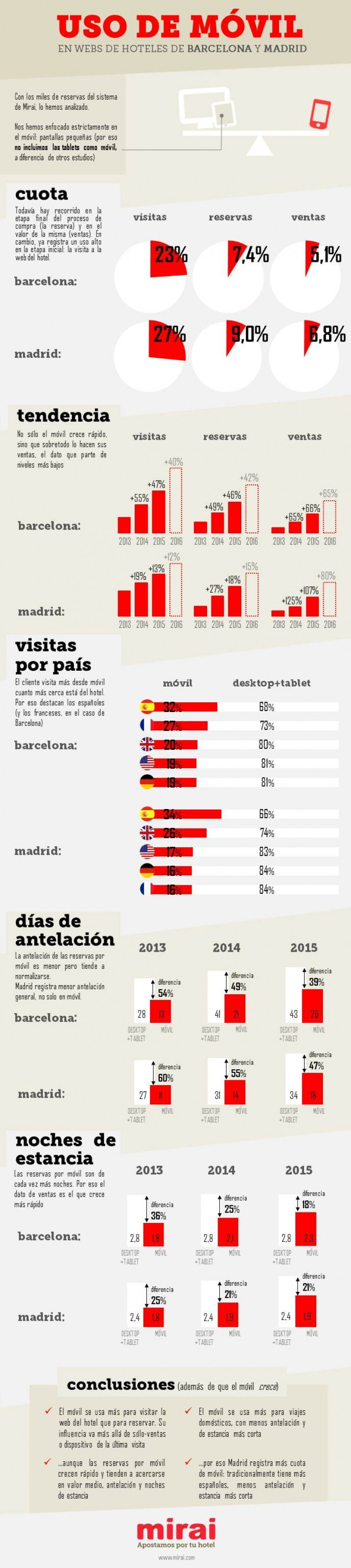 Infografía de Mirai: Uso de móvil en webs de hoteles de Barcelona y Madrid.