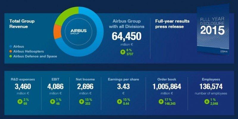 Resultados 2015 de Airbus (infografía).