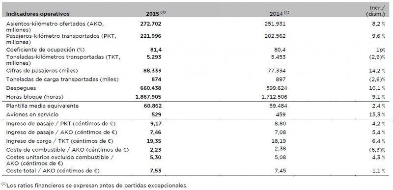 Resultados operativos del grupo IAG en 2015.