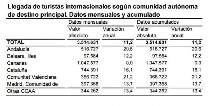 Llegada de viajeros, según CC AA. Fuente. INE