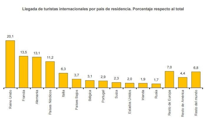 Principales mercados emisores en enero. Fuente: INE