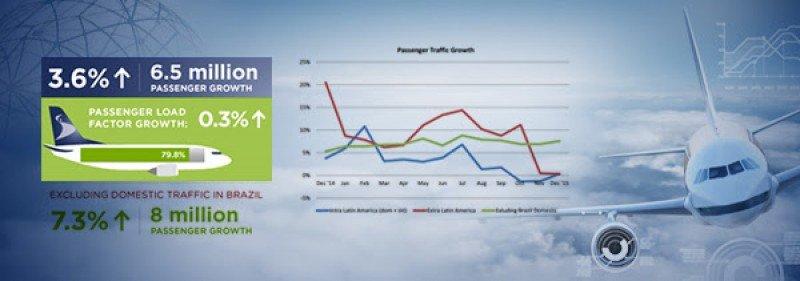 Aerolíneas de Latinoamérica transportan 187,5 millones de pasajeros en 2015